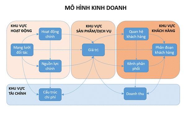 Các thành tố của 1 mô hình kinh doanh