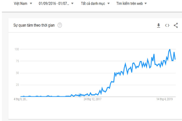 Những thống kê của Google Trend