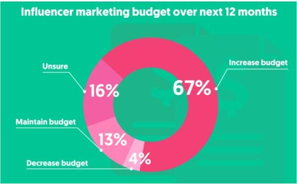 Thống kê chiến dịch email marketing hiệu quả