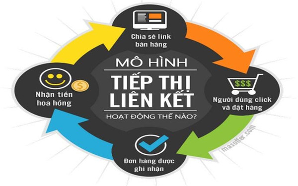 Mô hình kinh doanh tiếp thị liên kết - Affiliate Marketing