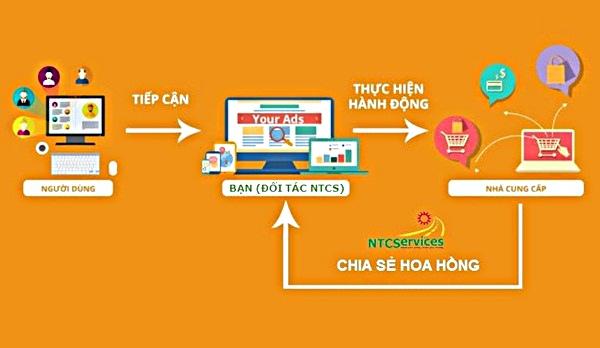 Hình thức tiếp thị liên kết - Affiliate Marketing