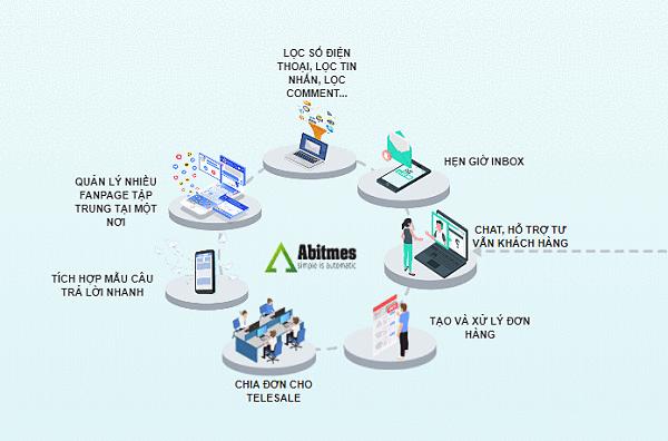 Quy trình quản lý bán hàng online trên fanpage của Abit