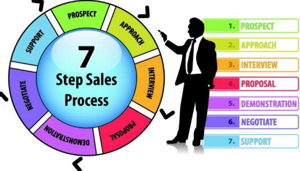 Quy trình bán hàng online 7 bước chuẩn mực