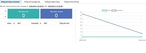 Xem các thống kê khác trên Fanpage