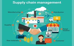 Tầm quan trọng và phương pháp quản lý chuỗi cung ứng bán lẻ
