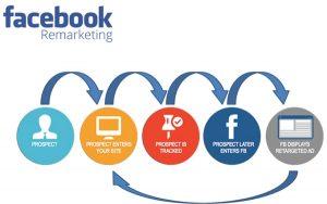 Remarketing Facebook là gì? Cách tiếp thị đối thủ không muốn bạn biết